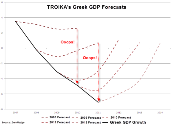 troika-greece-gdp-projections-vs-reality