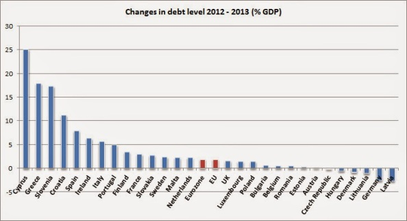 debt+change EUROSTAT: tutte le incoerenze vengono a galla
