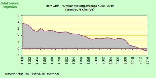 italy%2Blong%2Bterm%2BGDP.png
