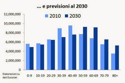 previsioni-popolazione-per-eta-italia-2030.jpg
