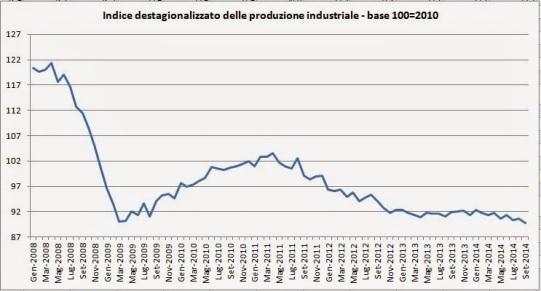 produzione%2Bindustriale%2Bdal%2B2008 A SETTEMBRE, TORNA A SCHIANTARSI LA PRODUZIONE INDUSTRIALE.