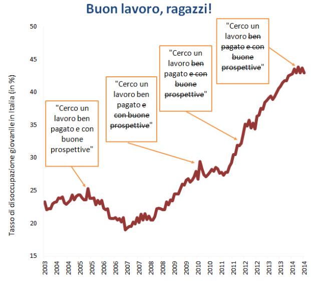 tasso_disoccupazione_giovanile_in_Italia_2003-2014.png