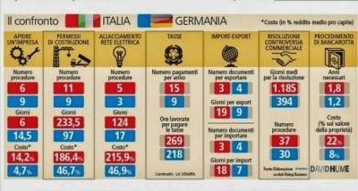 italia_germania_stampa_burocrazia-e13999862138173.jpg