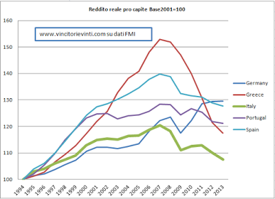 redditi%2Breali%2Bspagna%2Bitalia%2Bportogallo%2B%2Bgrecia.png