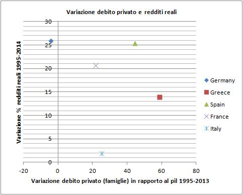 variazione%2Bredditi%2Breali%2Bdebito.png