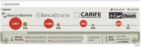 banca-marche-banca-etruria-carife-carichieti