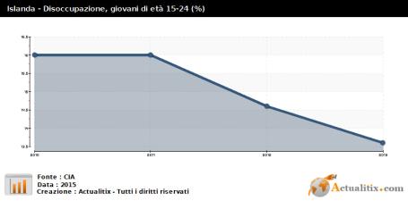 islanda-disoccupazione-giovanile