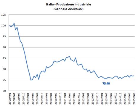 produzione industriaaee