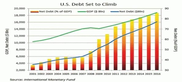 grafico-aumento-debito-pubblico-usa_413919