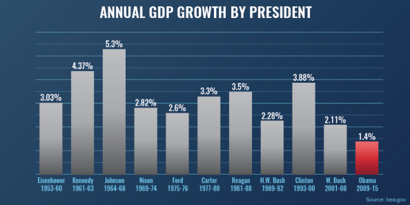 stimulusAnn_3Charts_v01_GDP-By-Pres3