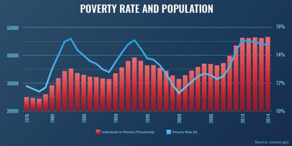 stimulusAnn_3Charts_v01_Poverty-Over-Time1